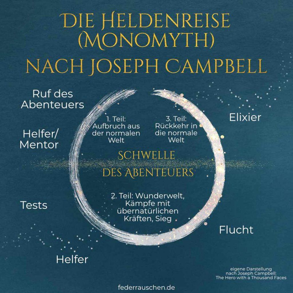 Heldenreise (Monomyth) nach Joseph Campbell